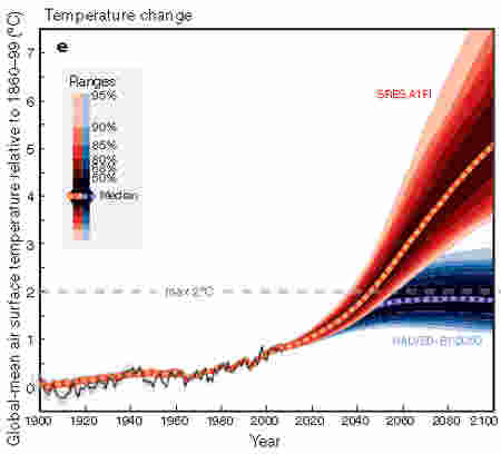 Standard Graph of heat increase till 2100